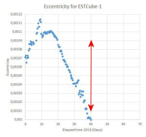 Eccentricity_for_EstCube1_Y