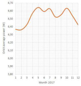 Orbit_average_power